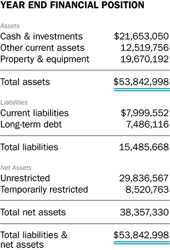 year end financial position